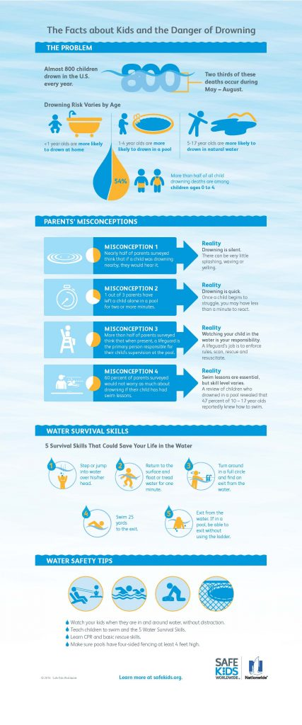 Water Safety 2016 Infographic_FINAL